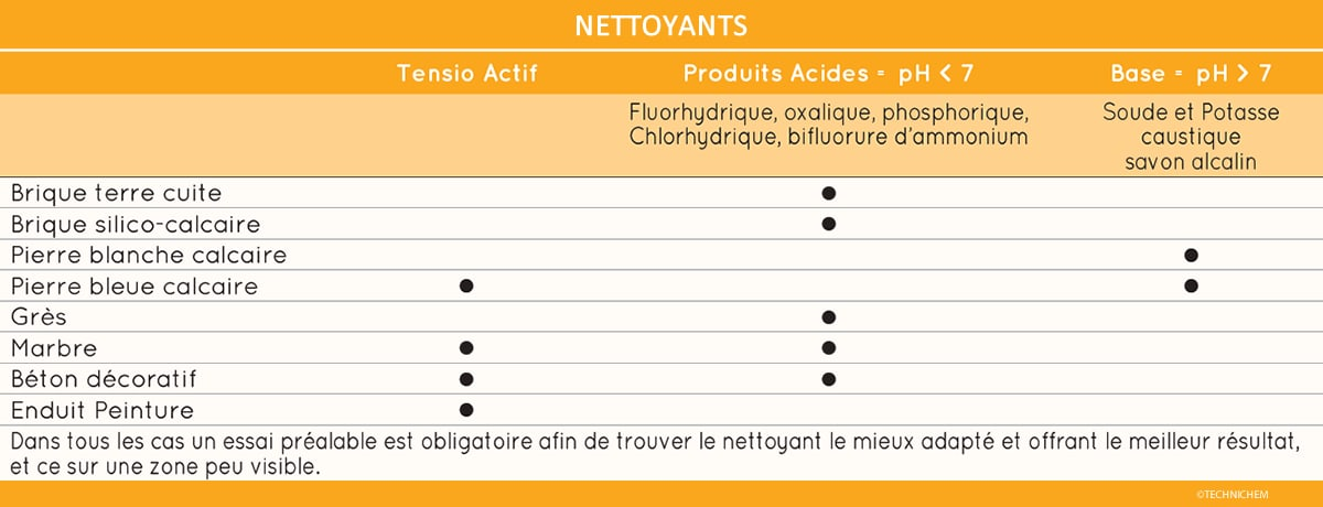 Nettoyants : récapitulatif pH types de support