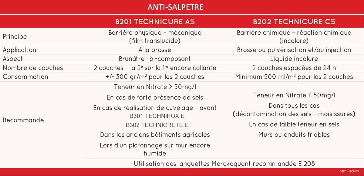 Traitement contre le salp tre applications et mise en uvre - Traitement naturel contre le salpetre ...
